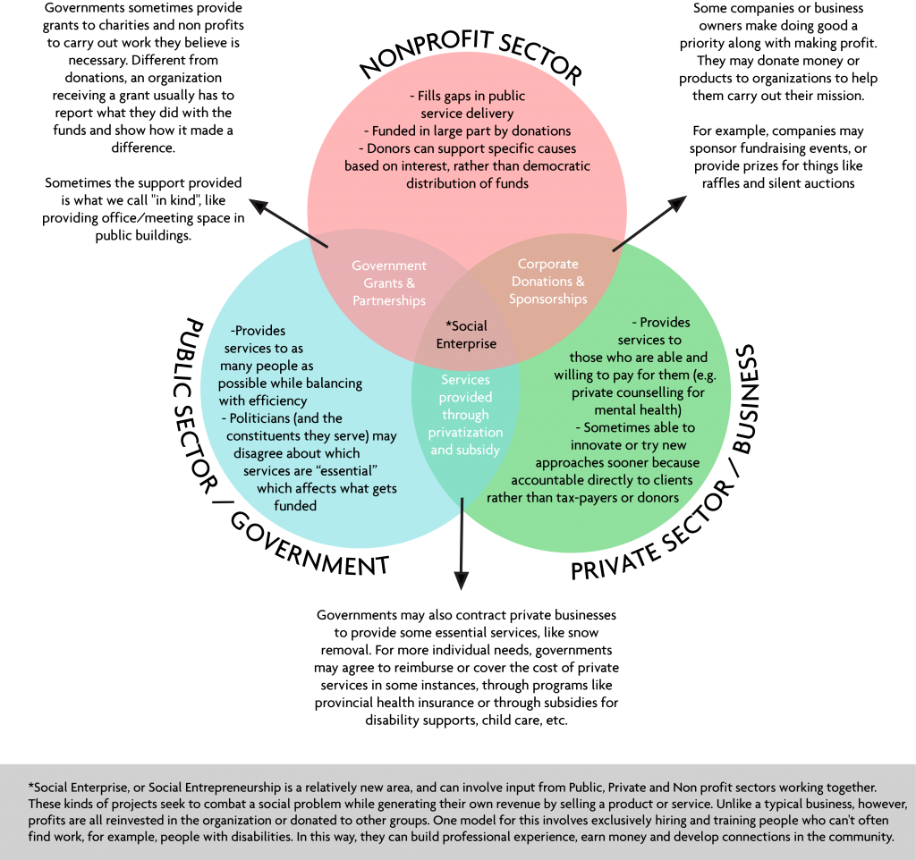 Diagram showcasing the role of different sectors, including the nonprofit sector