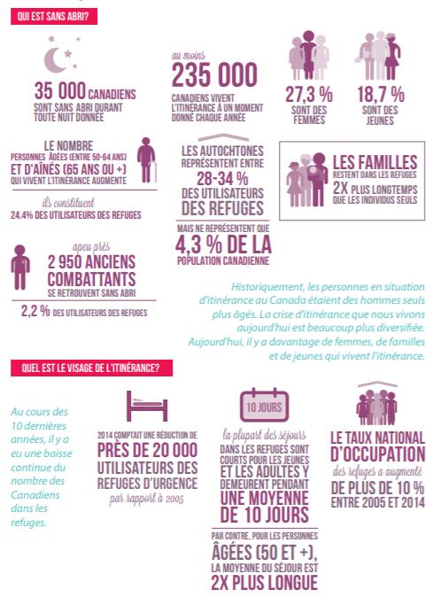 Infographie des principales statistiques sur l'itinérance au Canada